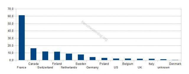 births-per-country